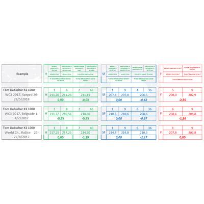 performance-evaluation-objective